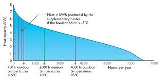 air temp heat pump. Brilliant Pump When A Buildingu0027s Heat Load Characterisitic Is Known This Graph Can Be  Drawn To Show How Many Hours During The Year Outside Temperature Falls Under  On Air Temp Heat Pump M