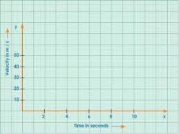 Places To Find Free Printable Graph Paper With X And Y Axis