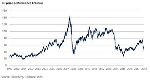 Oil Price Chart 2019 Why Oil Could Bounce Back In 2019 Individual Investors