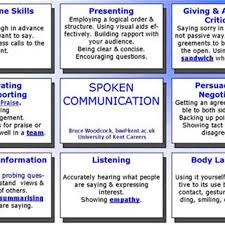 essay of effective communication skills at e onnessay compl essay of effective communication skills pic