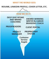 Executive Resume And Career Branding Solutions This Little Brand
