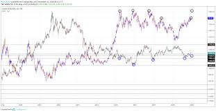 Gold Vs Usd Chart Technical Analysis Gold Vs Usd Updated Week 50 16th Dec