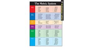 Sewing Measurement Conversion Chart The Metric System And Conversion Chart Ready Reference