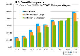 Vanilla Price Chart Vanilla Prices Spiral Up Heres Why