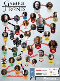 Got Relationship Chart Game Of Thrones Sex And Std Edition