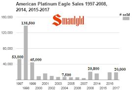 American Platinum Eagle Coins Are Back Again In 2017 Smaulgld