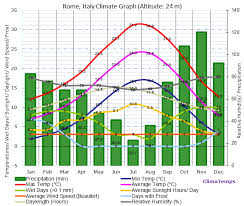 Rome Climate Rome Temperatures Rome Weather Averages