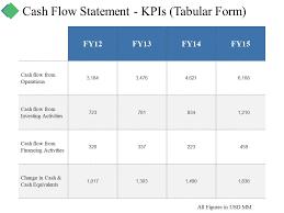 Cash Flow Summary Template Cash Flow Statement Kpis Tabular Form Ppt Summary Graphics