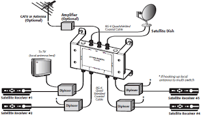 satellite hookup diagram wiring diagram mega satellite tv setup diagram wiring diagram expert direct tv satellite hookup diagram satellite hookup diagram