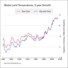Pro global warming essay conclusion Corlytics
