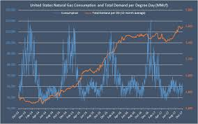 Top 5 Charts That Every Natural Gas Bear Is Afraid Of