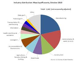 Chart Industries Layoffs Chart Mass Layoffs For Manufacturing Other Industries In