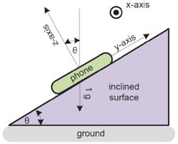 figure 2 slope using gravity d