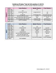 Articulation Development Norms Chart Gfta 3 Norms Chart