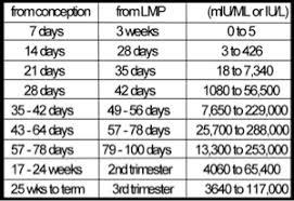 Pregnancy Hcg Levels By Week Week By Week Hcg Levels Chart