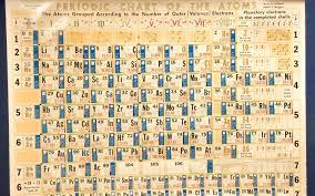 hubbard meggers periodic chart of the atoms jpg