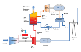 wrexham power limited gas power plant layout and working Gas Power Plant Diagram #19