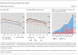 Best Financial Charts The 5 Best Charts From The Latest Bis Quarterly Report