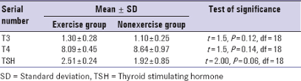 Thyroid Test Range Chart India The Effect Of Regular Physical Exercise On The Thyroid