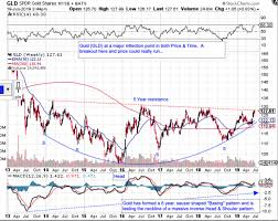 Gld Chart 5 Year Gold Bus Has Left The Station Kitco News