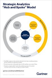 Gartner Org Chart How To Organize Your Finance Function Smarter With Gartner