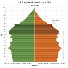 Baby Boom Chart 2016 U S Population Pyramid With Baby Boom Family Inequality
