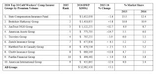 this chart compiled by the california workers compensation institute shows top insurers in terms of direct written premium for 2016