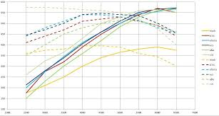 I Made A Dyno Chart Comparison For Sc Kits Corvetteforum