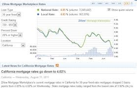 Today Mortgage Rates Mortgage Rate Chart Compare Home