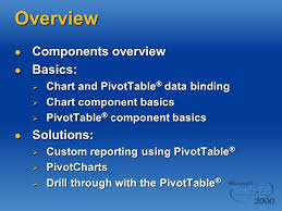 Office Chart Web Component Analysis And Reporting With Office Web Components Mike