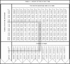Hampton Beach Tide Chart Hampton Beach Tide Chart Fm 55 501 Chapter 7 At Benjaminny Com