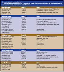 Grease Grades Chart Tips For Selecting A Lubricant For Ball Screws