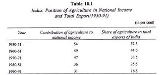 essay on n agriculture  position of agriculture in national income and total export 1950 91