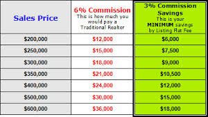 Real Estate Commission Chart How To Sell A House Using Flat Fee Mls Realtor Simple