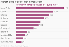 World Pollution Chart Highest Levels Of Air Pollution In Mega Cities