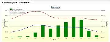 Bangalore Humidity Chart How Has The Bangalore Weather Changed Over The Past Decade