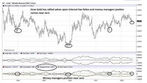 Gold These 6 Charts Show Why Gold Prices May Soon See A Big
