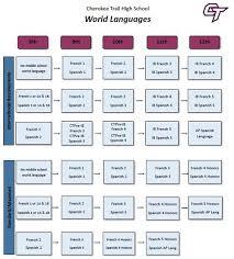 Flow Chart On Establishment Of Languages Academic Programs World Languages Flow Chart