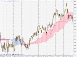 Free Download Of The Alternative Ichimoku Indicator By