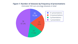 Sickle Cell Anemia Pie Chart Asgct 2019 Insights Cell And Gene Therapies Tackle 160