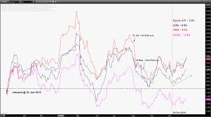 Uob Stock Price Chart Singapore Banks Q3 Earnings Preview Uob Best Technical Pick