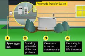 house generator. Perfect Generator Wholehouse Generators With House Generator N