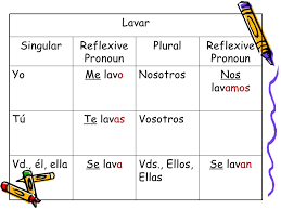 Imperfect Tense Spanish Conjugation Chart Present Preterite And Imperfect Tenses Of Reflexive Verbs