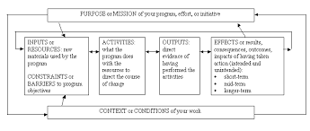 image depicting the basic structure for a logic model this image includes text boxes and