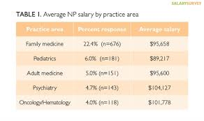 Ob Gyn Medical Assistant Salary 2015 Nurse Practitioner Physician Assistant Salary Survey