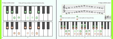 Right Hand Piano Notes Chart Piano Scales Fingering Charts Major Harmonic Minor