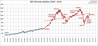 1995 Stock Market Chart S P 500 Index 1995 2011 Bubbles Compared To 1981 1995