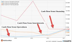 Cash Flow Summary Template Cash Flow Analysis Examples Google Box Amazon Colgate