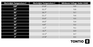 Testing A Car Battery Tontio