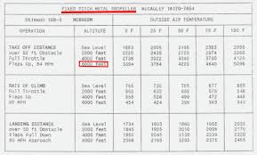 Density Altitude Computation Chart How Density Altitude Caused A Plane Crash Shortly After